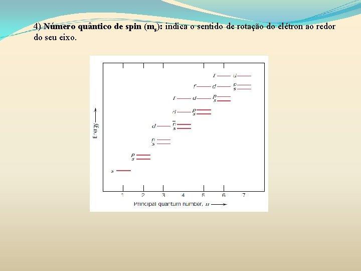 4) Número quântico de spin (ms): indica o sentido de rotação do elétron ao