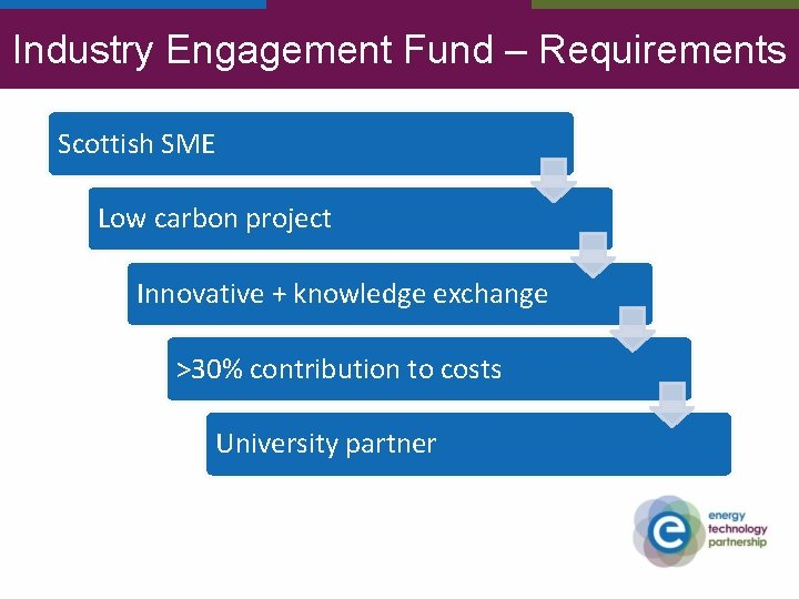 Industry Engagement Fund – Requirements Scottish SME Low carbon project Innovative + knowledge exchange