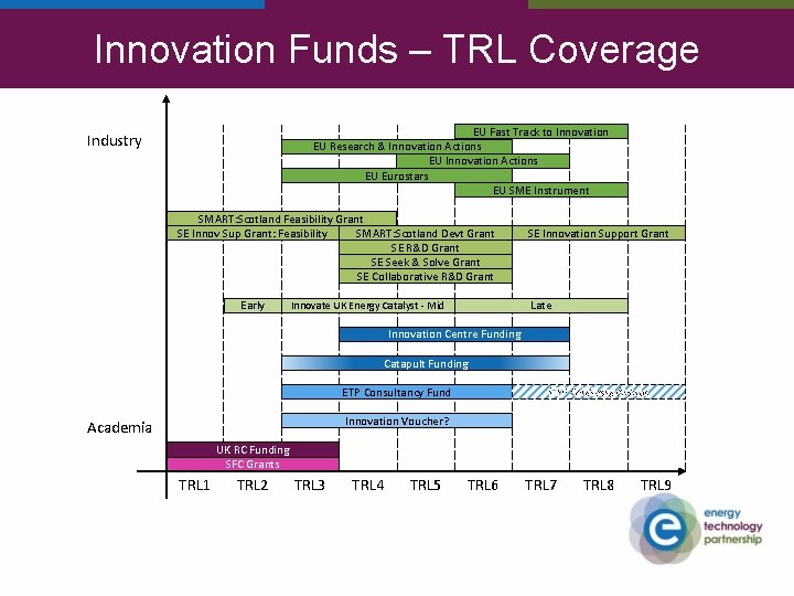 Innovation Funds – TRL Coverage EU Fast Track to Innovation EU Research & Innovation