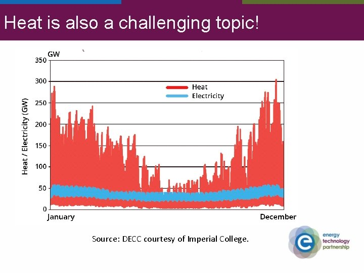 Heat is also a challenging topic! Source: DECC courtesy of Imperial College.
