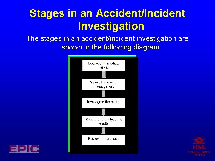 Stages in an Accident/Incident Investigation The stages in an accident/incident investigation are shown in