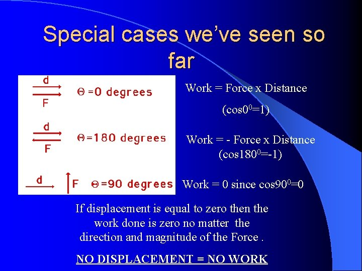Special cases we've seen so far Work = Force x Distance (cos 00=1) Work