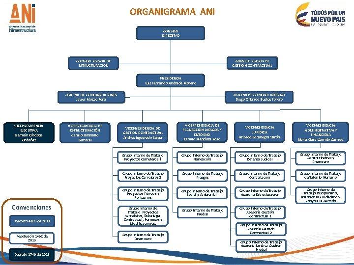 ORGANIGRAMA ANI CONSEJO DIRECTIVO CONSEJO ASESOR DE GESTIÓN CONTRACTUAL CONSEJO ASESOR DE ESTRUCTURACIÓN PRESIDENCIA