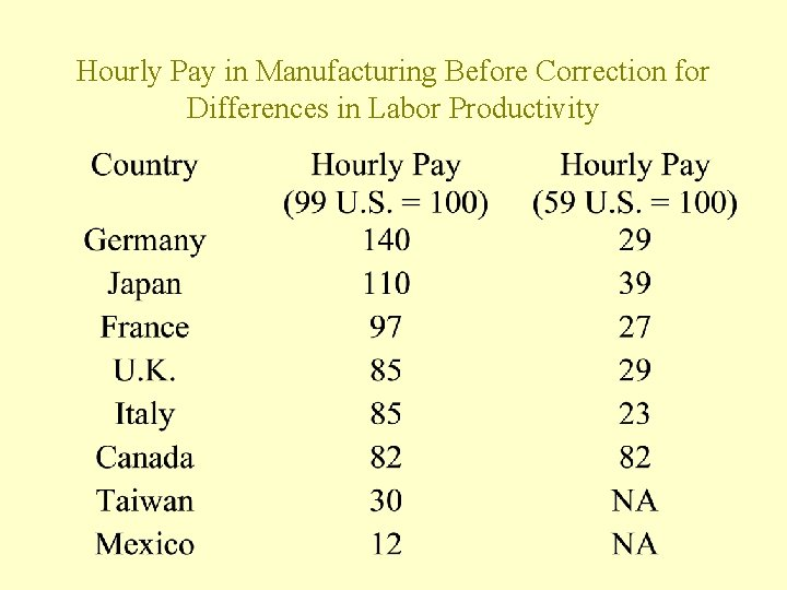 Hourly Pay in Manufacturing Before Correction for Differences in Labor Productivity