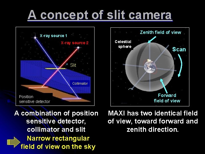 A concept of slit camera Zenith field of view X-ray source 1 X-ray source