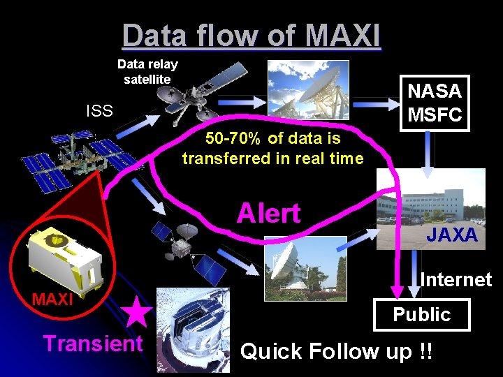 Data flow of MAXI Data relay satellite NASA MSFC ISS 50 -70% of data