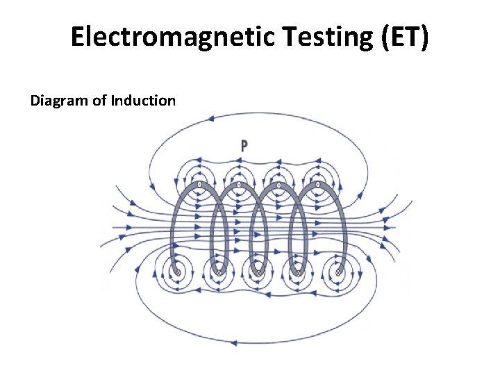 Electromagnetic Testing (ET) Diagram of Induction