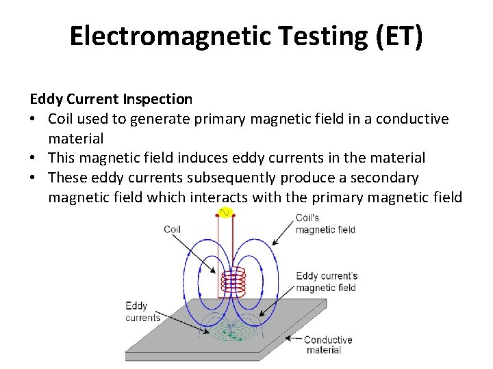 Electromagnetic Testing (ET) Eddy Current Inspection • Coil used to generate primary magnetic field