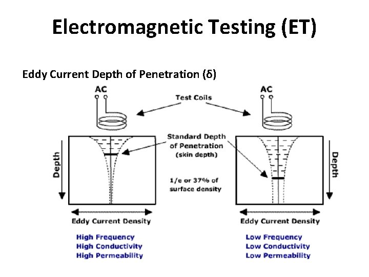 Electromagnetic Testing (ET) Eddy Current Depth of Penetration (δ)