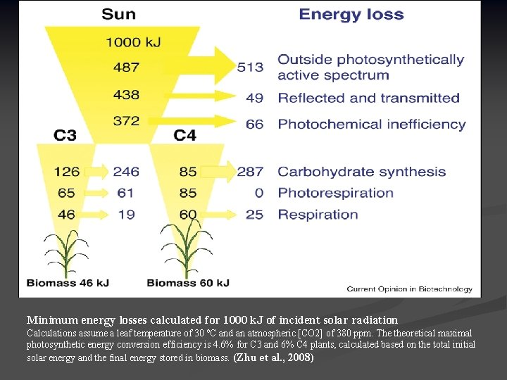 Minimum energy losses calculated for 1000 k. J of incident solar radiation Calculations assume