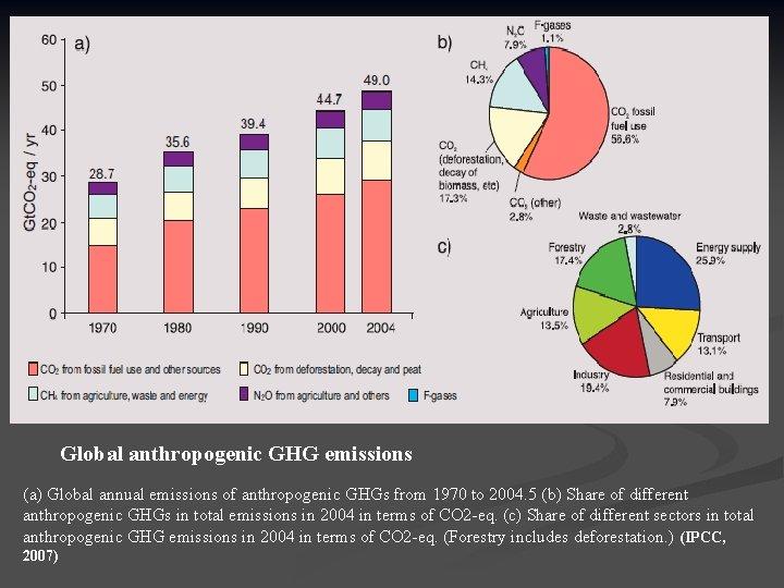 Global anthropogenic GHG emissions (a) Global annual emissions of anthropogenic GHGs from 1970 to