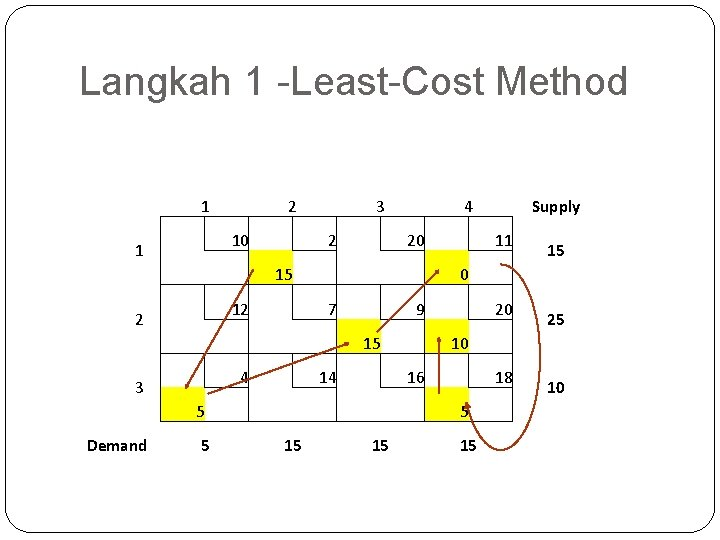 Langkah 1 -Least-Cost Method 1 1 2 3 10 15 5 15 15 0