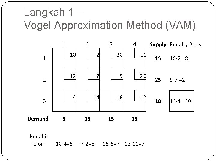 Langkah 1 – Vogel Approximation Method (VAM) 1 1 2 3 2 12 3