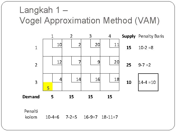 Langkah 1 – Vogel Approximation Method (VAM) 1 1 2 3 3 10 2