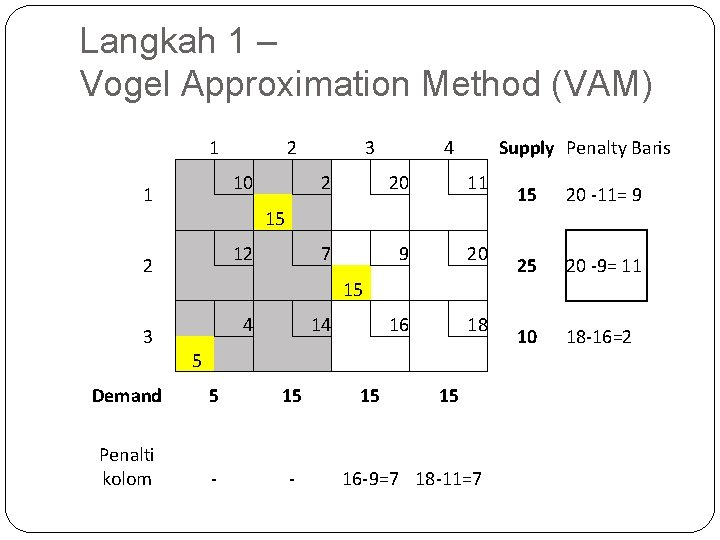Langkah 1 – Vogel Approximation Method (VAM) 1 1 2 3 10 2 2
