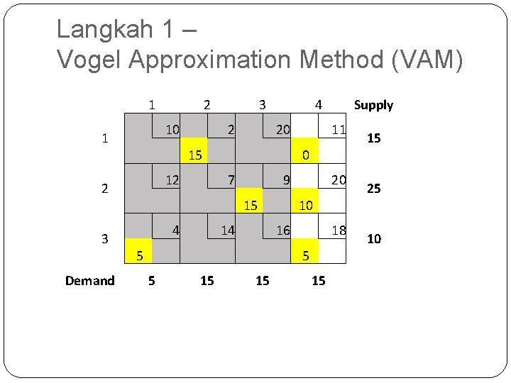 Langkah 1 – Vogel Approximation Method (VAM) 1 1 2 3 Demand 10 2