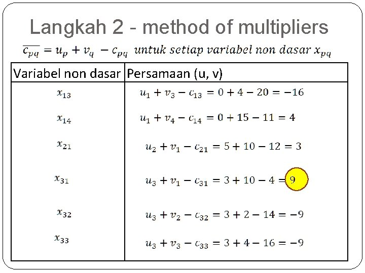 Langkah 2 - method of multipliers Variabel non dasar Persamaan (u, v)