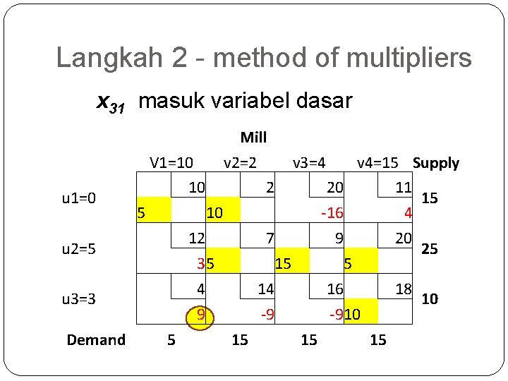 Langkah 2 - method of multipliers x 31 masuk variabel dasar Mill V 1=10