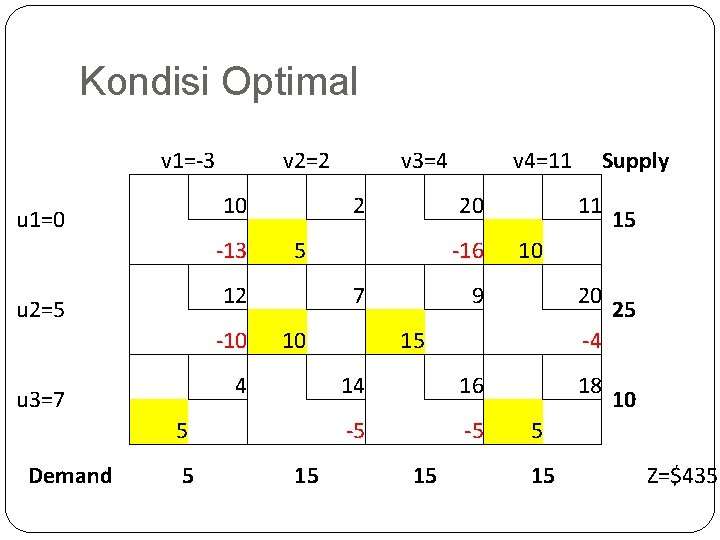 Kondisi Optimal v 1=-3 u 1=0 u 2=5 u 3=7 Demand v 2=2 v