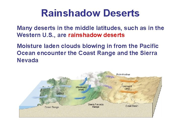 Rainshadow Deserts Many deserts in the middle latitudes, such as in the Western U.