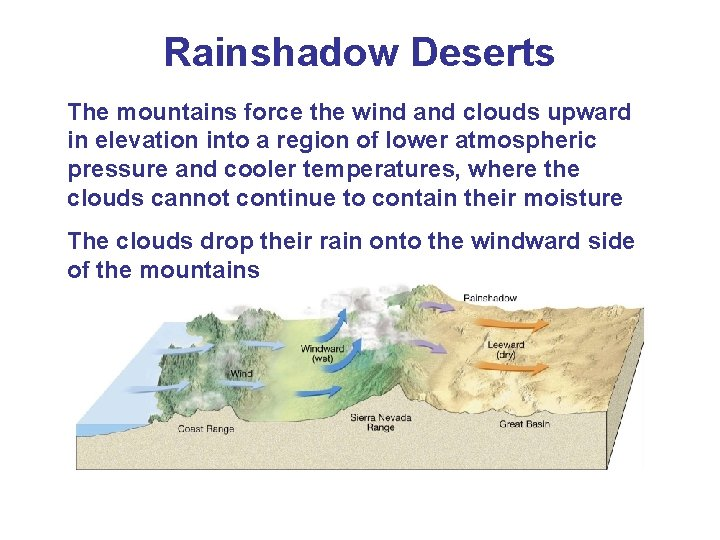 Rainshadow Deserts The mountains force the wind and clouds upward in elevation into a