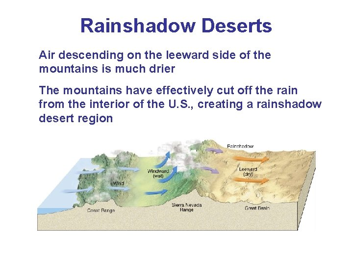 Rainshadow Deserts Air descending on the leeward side of the mountains is much drier