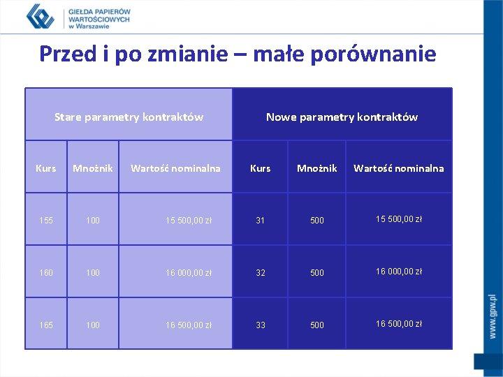 Przed i po zmianie – małe porównanie Stare parametry kontraktów Kurs Mnożnik 155 100