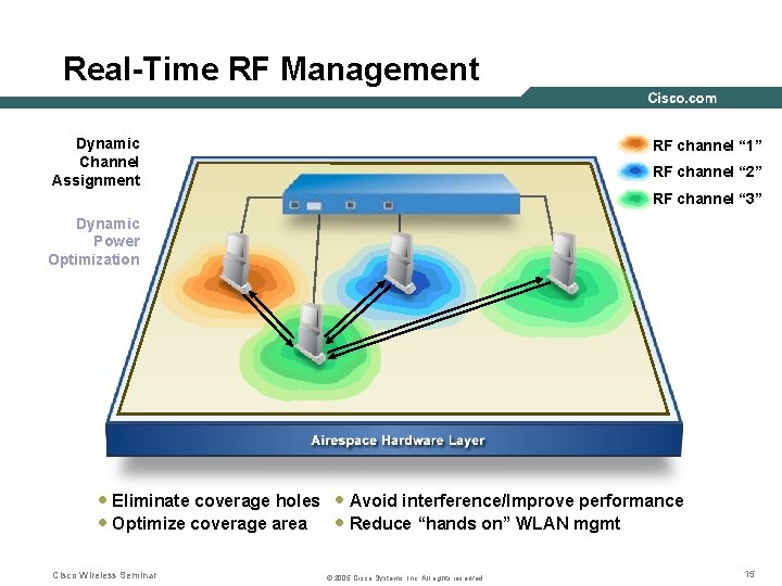 """Real-Time RF Management Dynamic Channel Assignment RF channel """" 1"""" RF channel """" 2"""""""