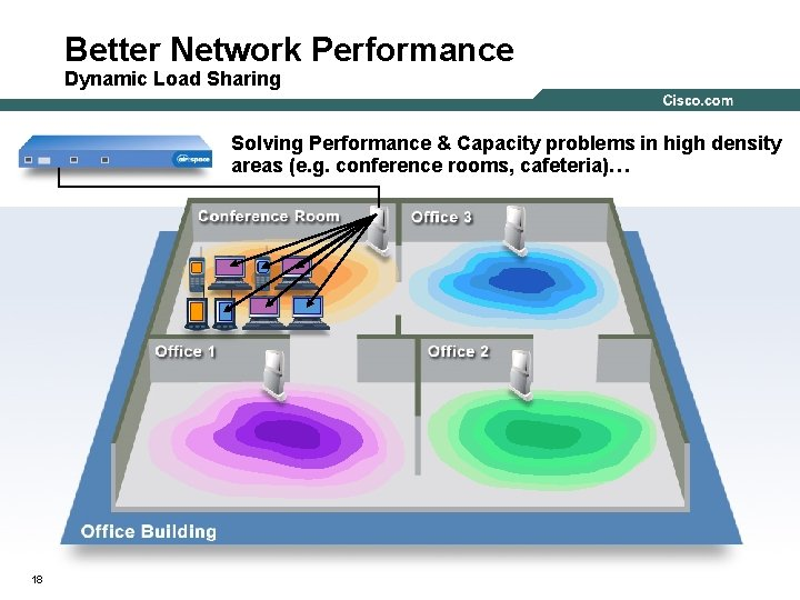 Better Network Performance Dynamic Load Sharing Solving Performance & Capacity problems in high density