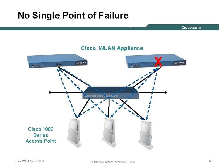 No Single Point of Failure WLAN Controller Redundancy Cisco WLAN Appliance X Cisco 1000