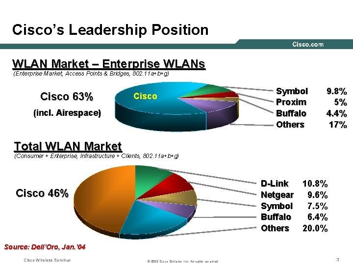Cisco's Leadership Position WLAN Market – Enterprise WLANs (Enterprise Market, Access Points & Bridges,