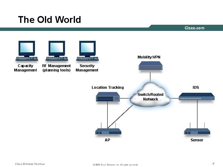 The Old World Mobility/VPN Capacity Management RF Management (planning tools) Security Management Location Tracking