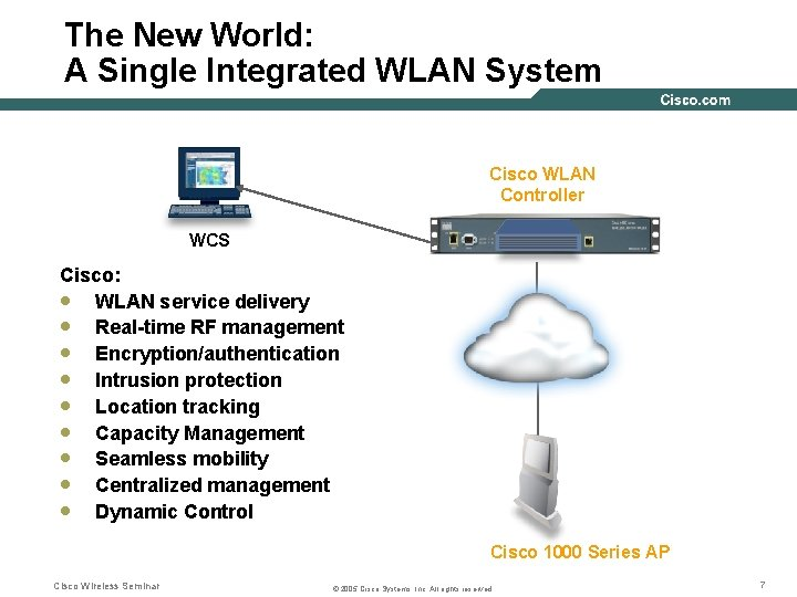 The New World: A Single Integrated WLAN System Cisco WLAN Controller Mobility/VPN Capacity Management