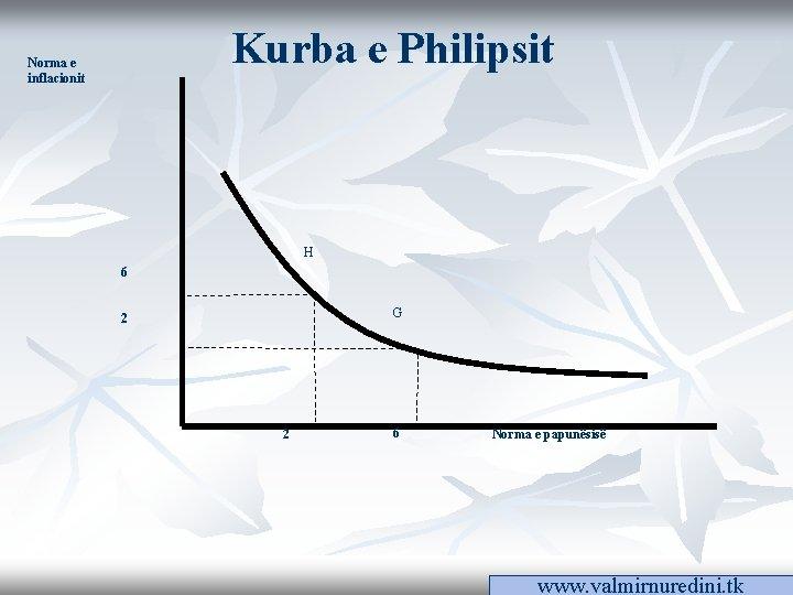Kurba e Philipsit Norma e inflacionit H 6 G 2 2 6 Norma e