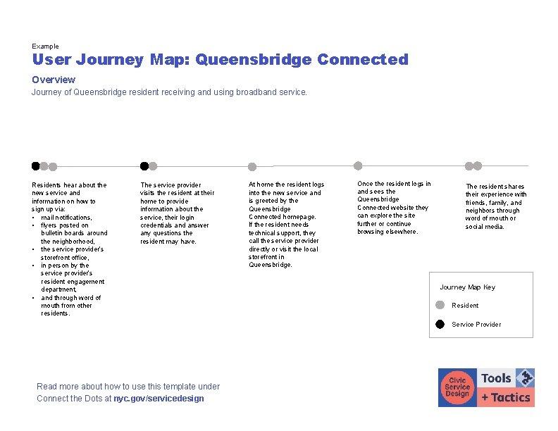 Example User Journey Map: Queensbridge Connected Overview Journey of Queensbridge resident receiving and using