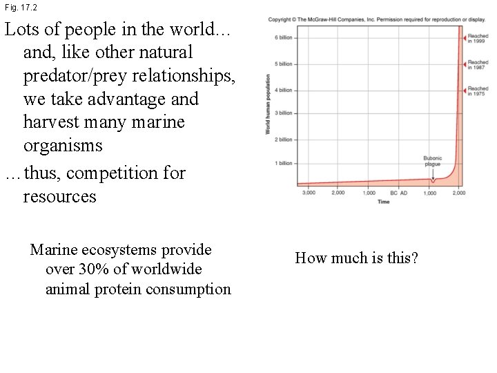 Fig. 17. 2 Lots of people in the world… and, like other natural predator/prey