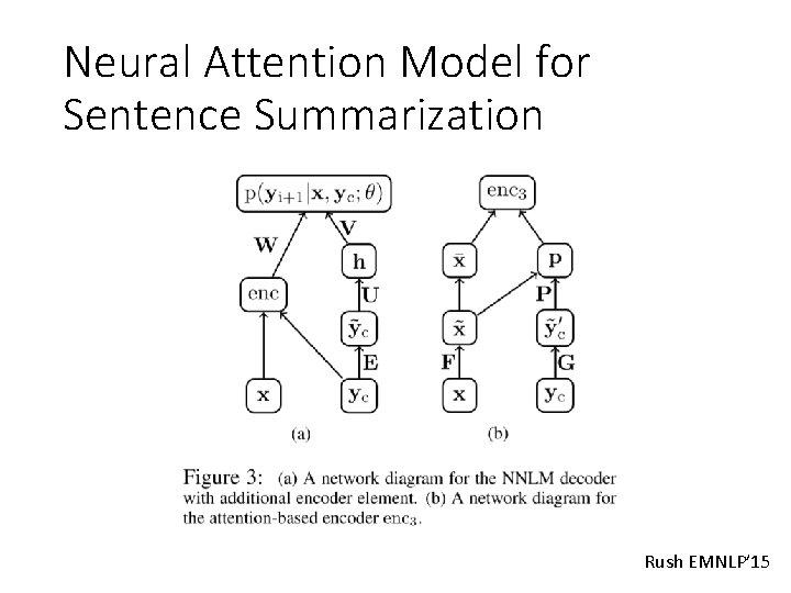 Neural Attention Model for Sentence Summarization Rush EMNLP' 15
