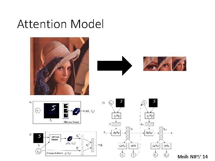 Attention Model Mnih NIPS' 14