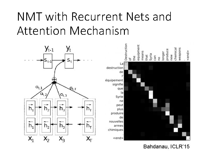 NMT with Recurrent Nets and Attention Mechanism Bahdanau, ICLR' 15