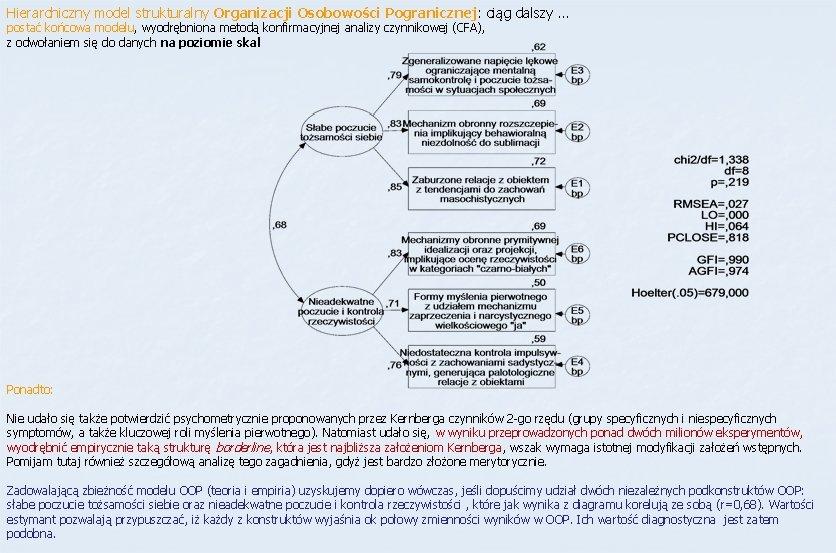 Hierarchiczny model strukturalny Organizacji Osobowości Pogranicznej: ciąg dalszy … postać końcowa modelu, wyodrębniona metodą