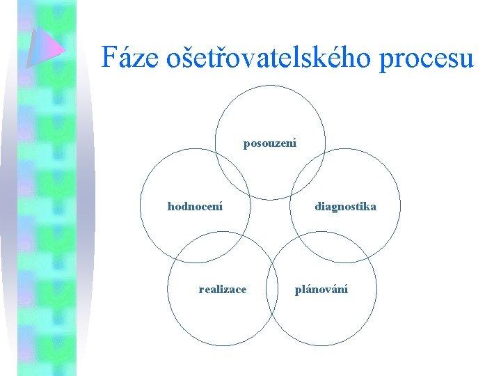 Fáze ošetřovatelského procesu posouzení hodnocení realizace diagnostika plánování