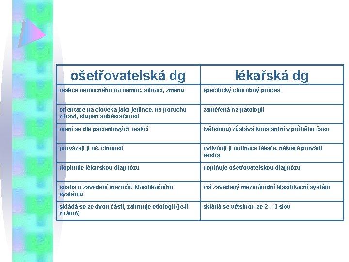 ošetřovatelská dg lékařská dg reakce nemocného na nemoc, situaci, změnu specifický chorobný proces orientace