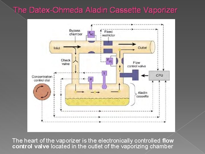 The Datex-Ohmeda Aladin Cassette Vaporizer The heart of the vaporizer is the electronically controlled