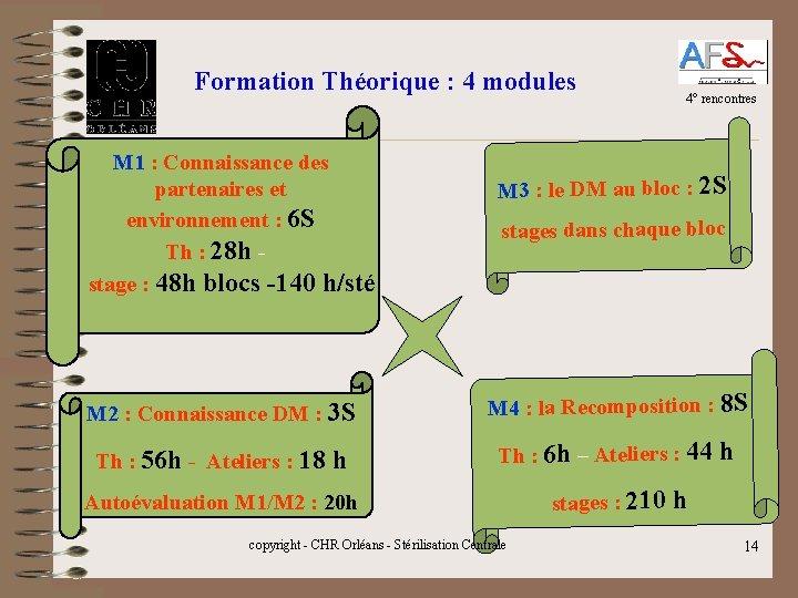 Formation Théorique : 4 modules M 1 : Connaissance des partenaires et environnement :