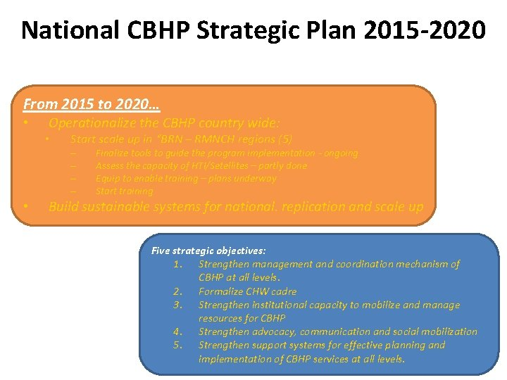 National CBHP Strategic Plan 2015 -2020 From 2015 to 2020… • Operationalize the CBHP