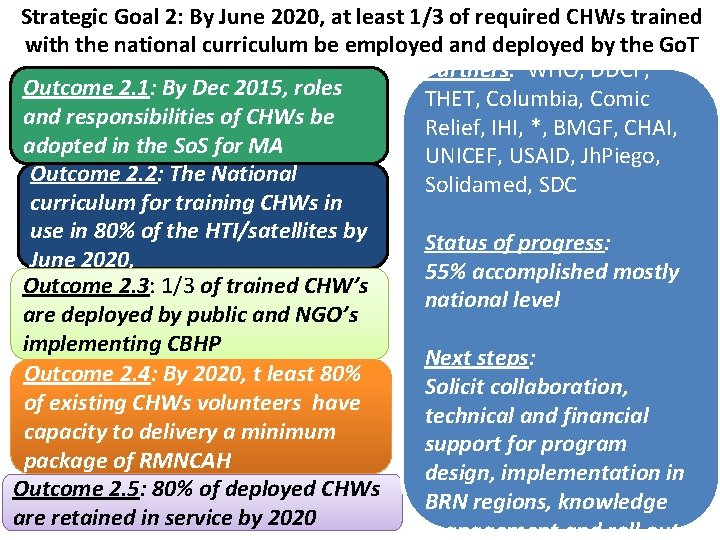 Strategic Goal 2: By June 2020, at least 1/3 of required CHWs trained with
