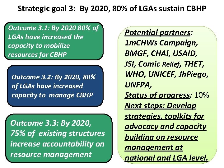 Strategic goal 3: By 2020, 80% of LGAs sustain CBHP Outcome 3. 1: By