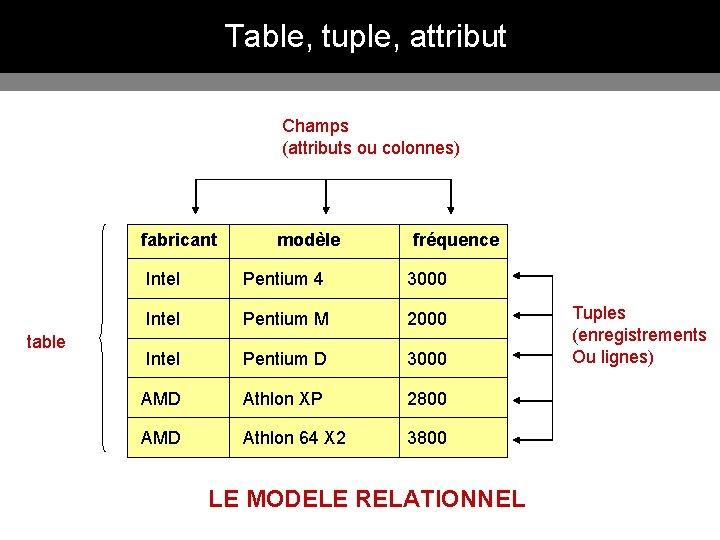 Table, tuple, attribut Champs (attributs ou colonnes) fabricant table modèle fréquence Intel Pentium 4