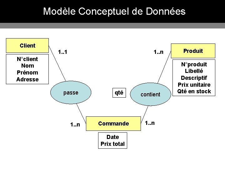 Modèle Conceptuel de Données Client 1. . 1 1. . n N°client Nom Prénom