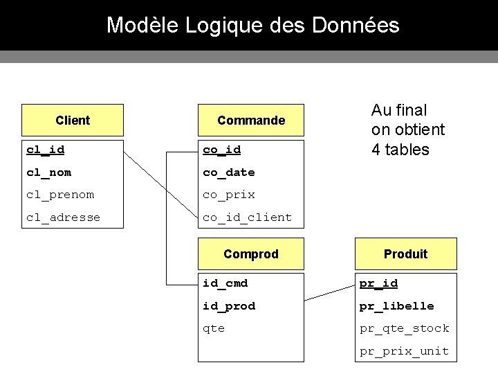 Modèle Logique des Données Client Commande cl_id co_id cl_nom co_date cl_prenom co_prix cl_adresse co_id_client